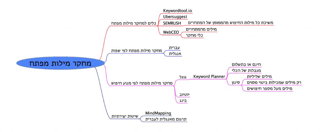 MindMap Method for keyword research