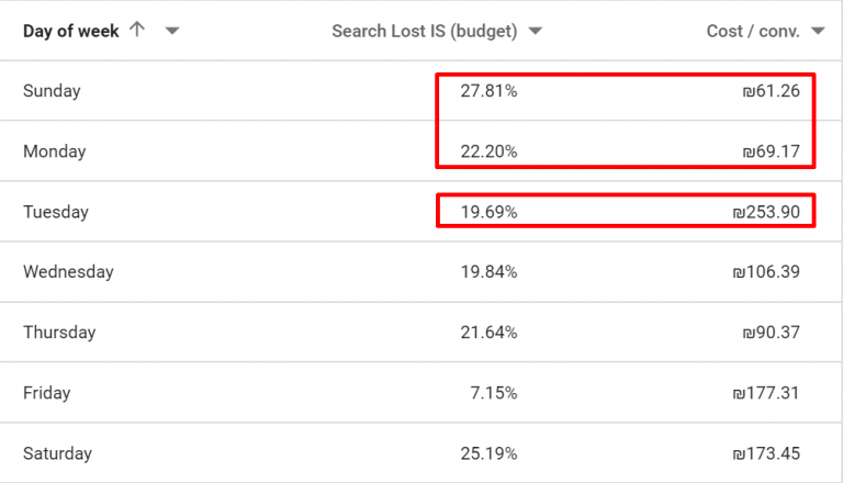 Day Parting in Google ads custom table