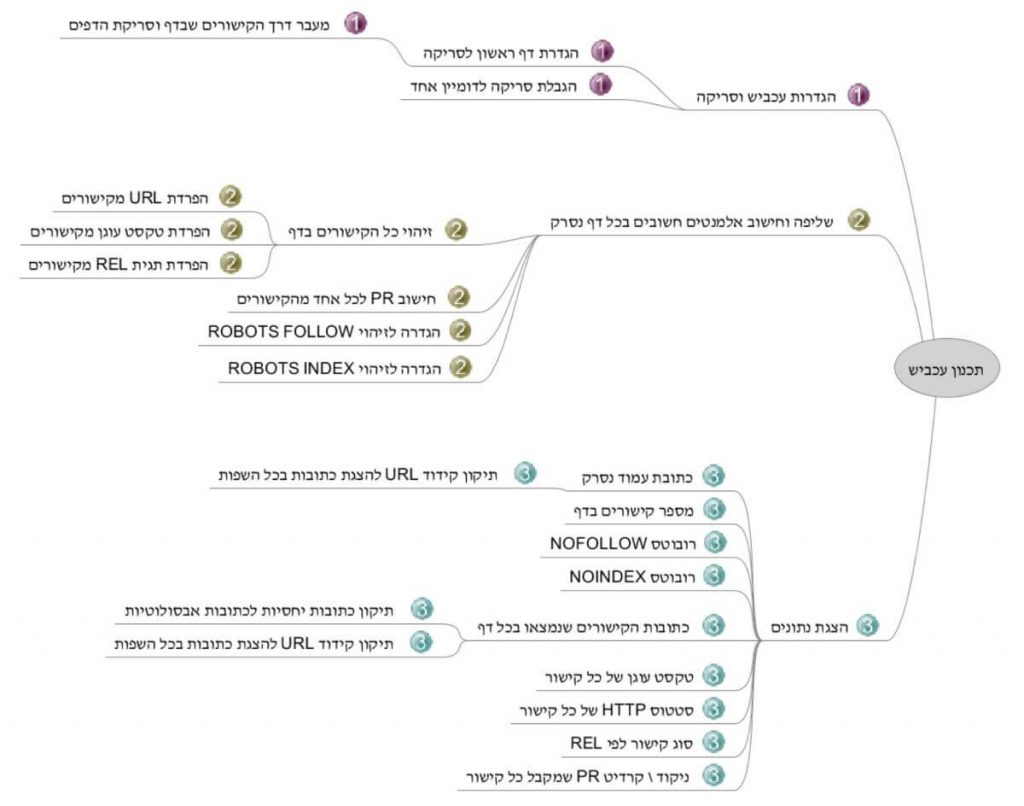 Mindmap for programming a spider in python