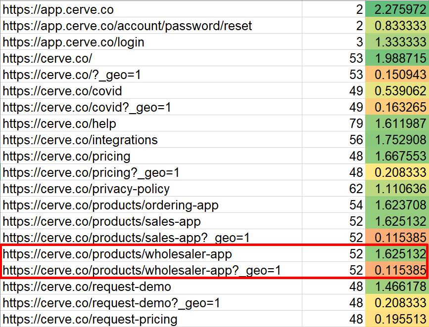 Parameter in url creates duplicate content