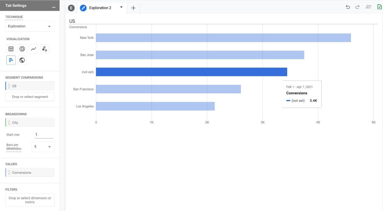 Bar Graph - Analysis Hub GA4