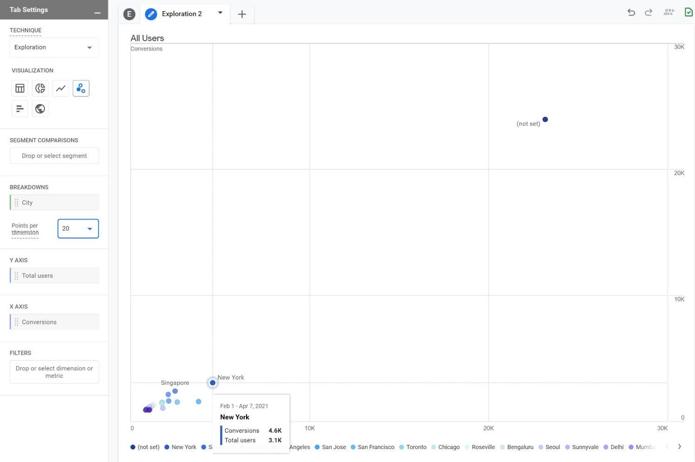 Scatter Plot - Analysis Hub GA4