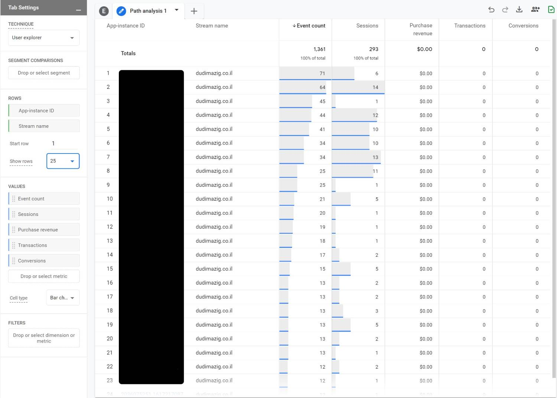 User Explorer - Analysis Hub