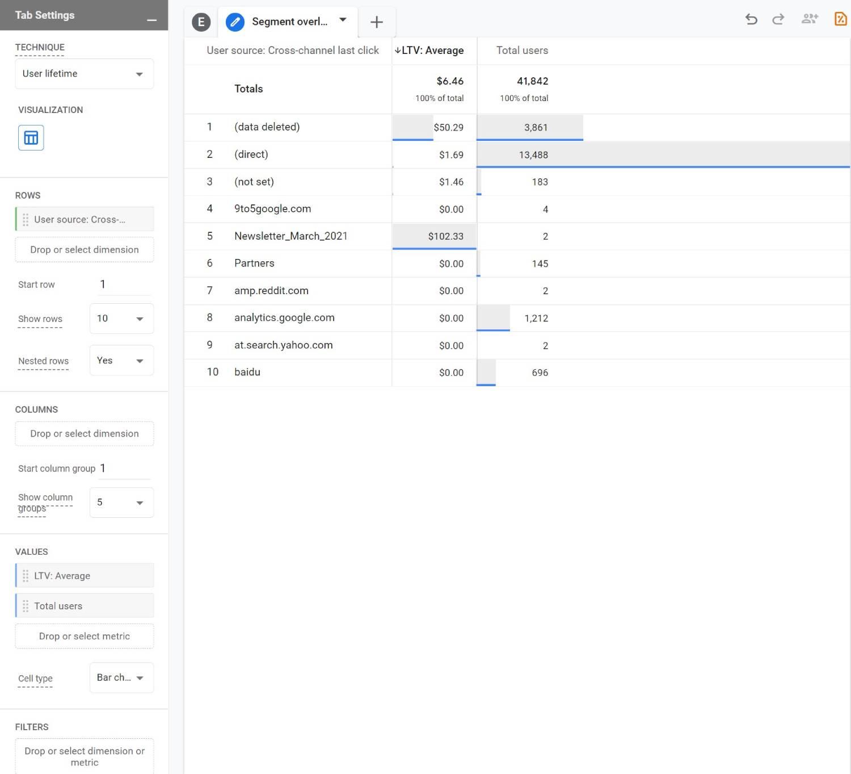 User Lifetime - Analysis Hub GA4
