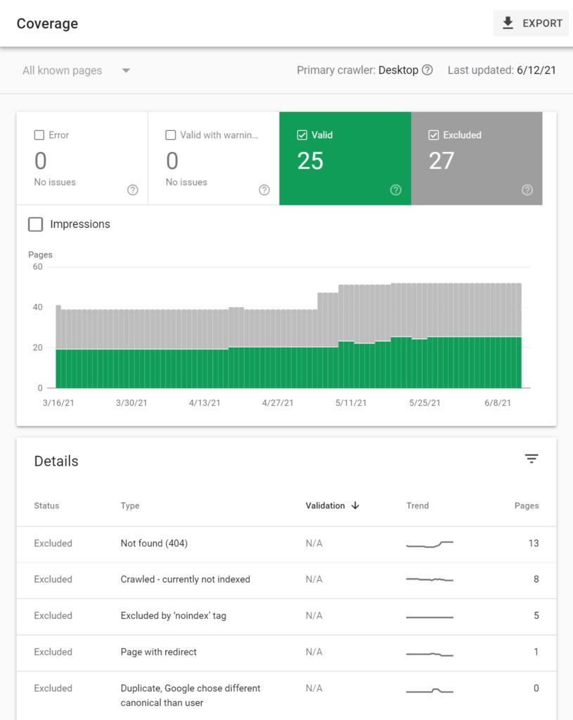 Coverage - google search console