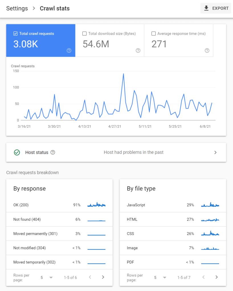 Crawl stats - google search console