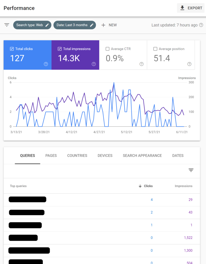 Performance - google search console