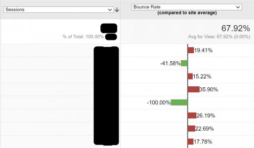 Bounce Rate Comparison Chart - Google Analytics